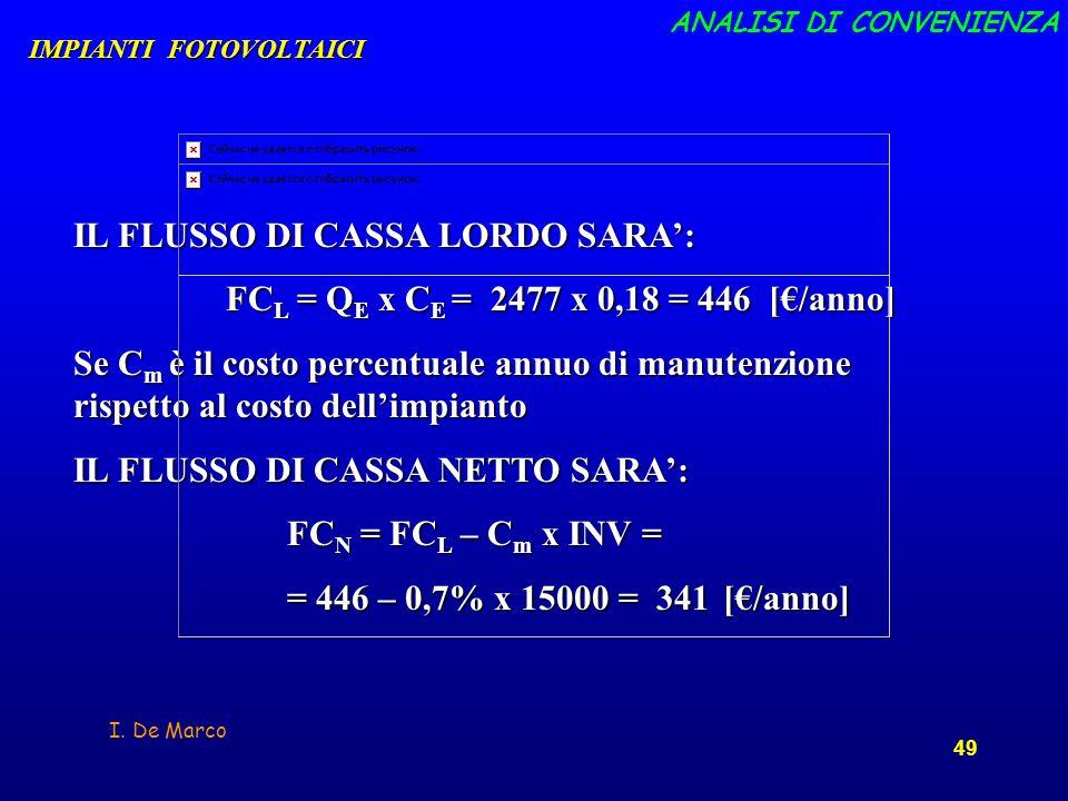 FCL = QE x CE = 2477 x 0,18 = 446 [€/anno]